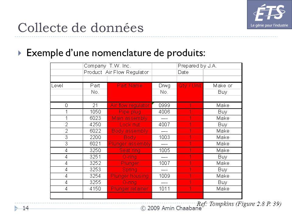 Collecte de données © 2009 Amin Chaabane14 Exemple dune nomenclature de produits: Ref: Tompkins (Figure 2.8 P. 39)