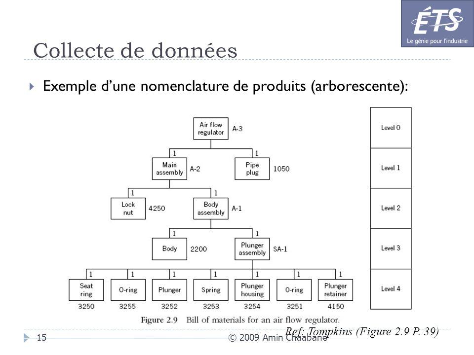 Collecte de données © 2009 Amin Chaabane15 Exemple dune nomenclature de produits (arborescente): Ref: Tompkins (Figure 2.9 P. 39)