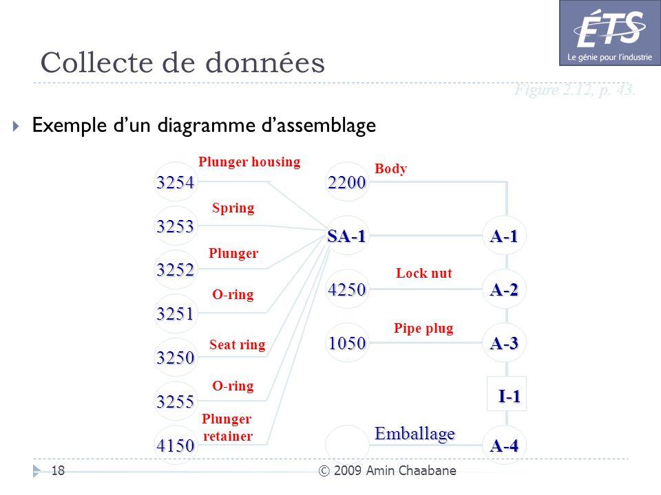 Collecte de données © 2009 Amin Chaabane18 Exemple dun diagramme dassemblage Figure 2.12, p. 43. A-3 A-2 I-1 I-1 A-1SA-1 4250 1050 2200 3253 3254 3252