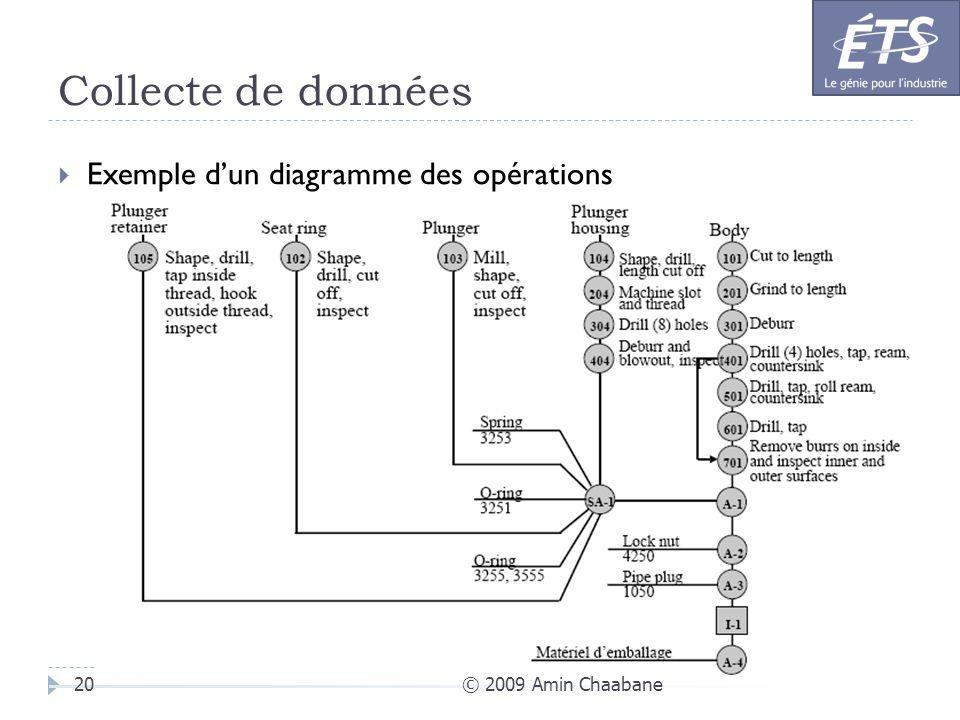 Collecte de données © 2009 Amin Chaabane20 Exemple dun diagramme des opérations