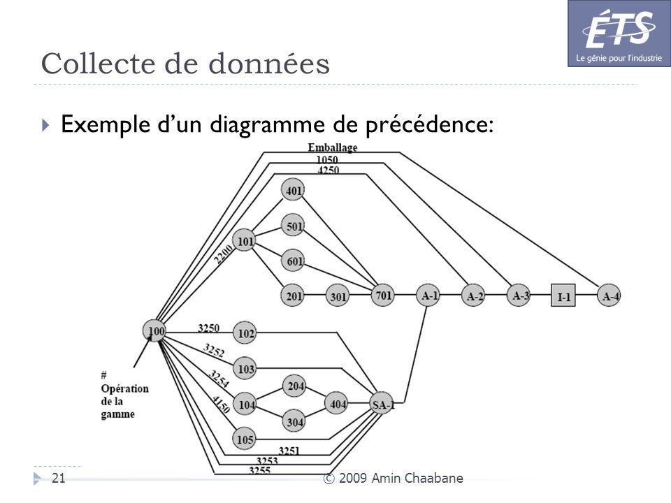 Collecte de données © 2009 Amin Chaabane21 Exemple dun diagramme de précédence: