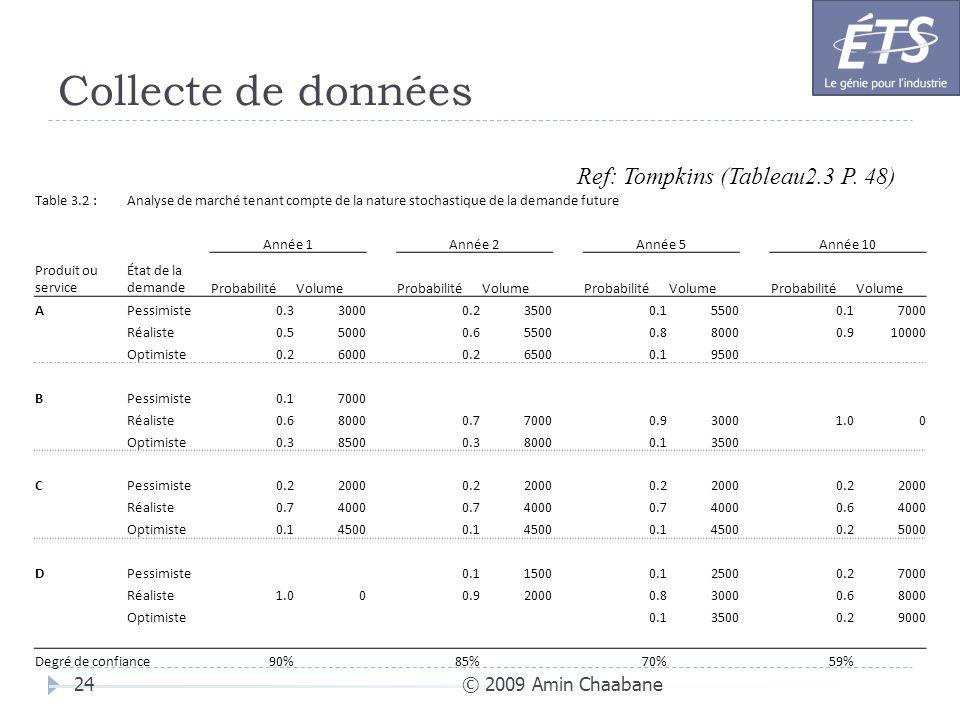 Collecte de données © 2009 Amin Chaabane24 Table 3.2 :Analyse de marché tenant compte de la nature stochastique de la demande future Année 1Année 2Ann