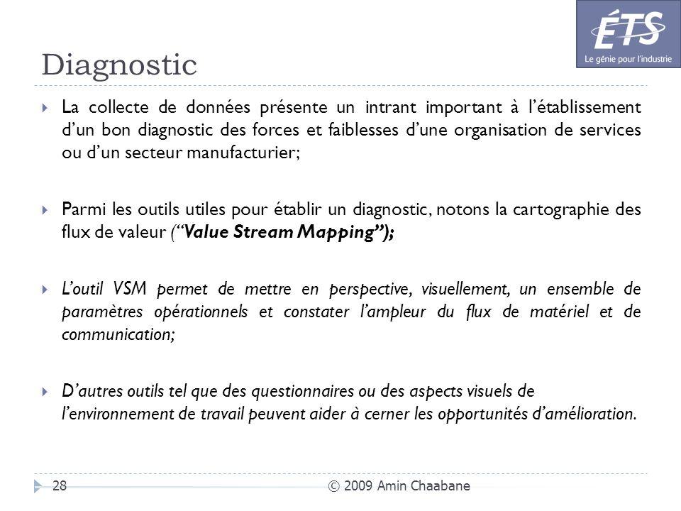 © 2009 Amin Chaabane28 La collecte de données présente un intrant important à létablissement dun bon diagnostic des forces et faiblesses dune organisa