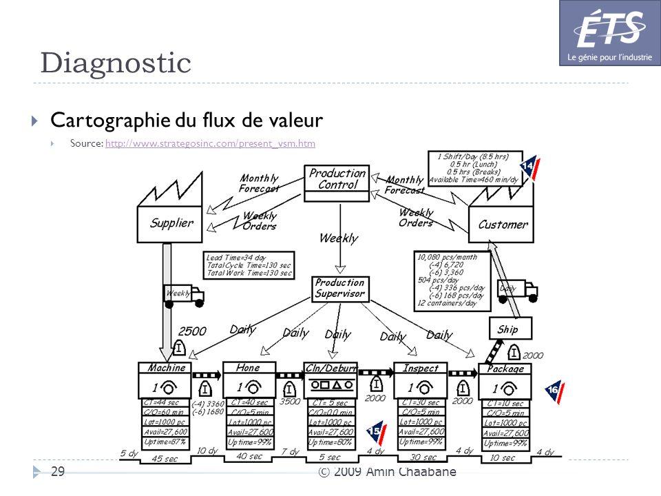 Diagnostic © 2009 Amin Chaabane29 Cartographie du flux de valeur Source: http://www.strategosinc.com/present_vsm.htmhttp://www.strategosinc.com/presen