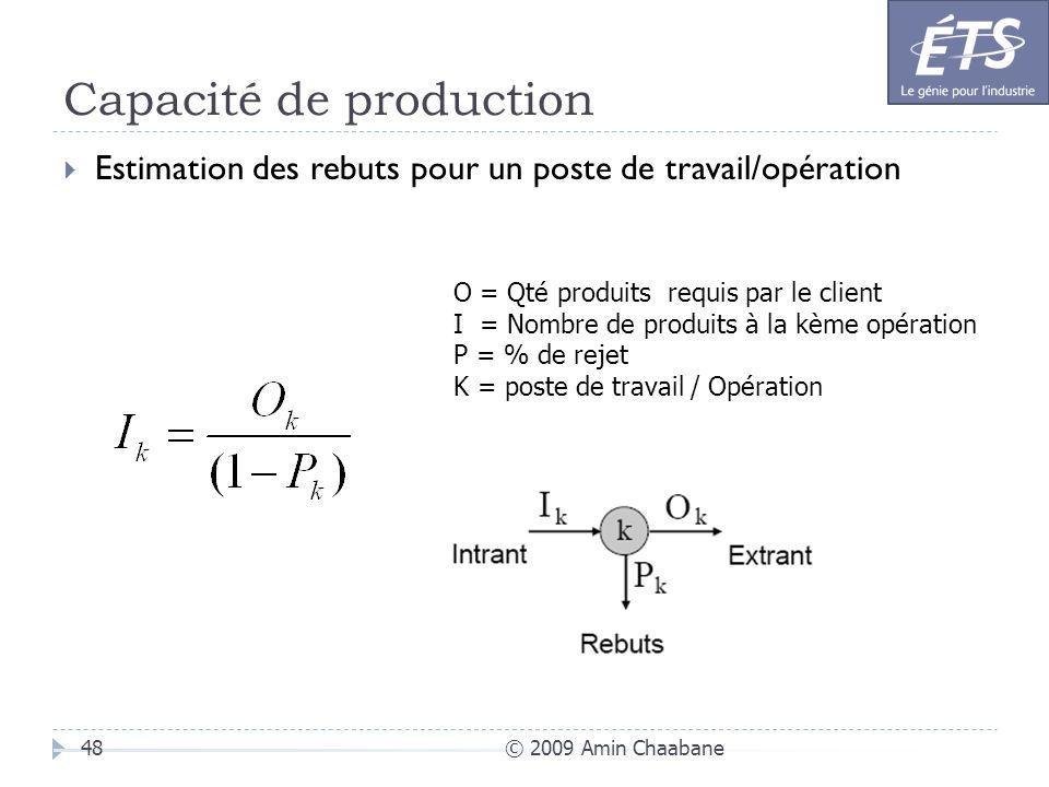 Capacité de production © 2009 Amin Chaabane48 Estimation des rebuts pour un poste de travail/opération O = Qté produits requis par le client I = Nombr