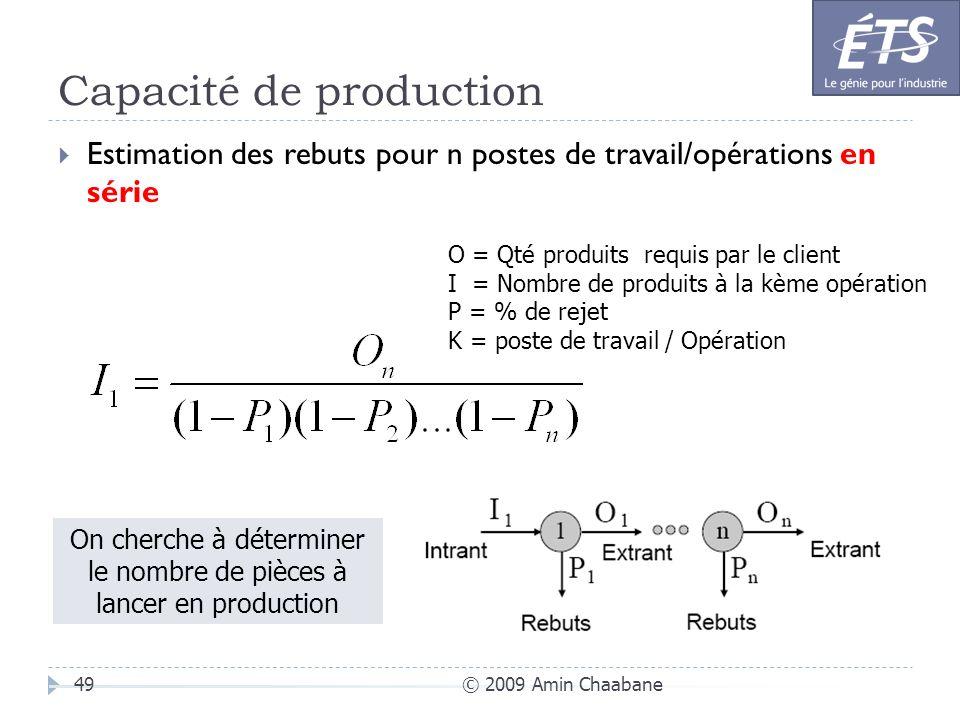 Capacité de production © 2009 Amin Chaabane49 Estimation des rebuts pour n postes de travail/opérations en série O = Qté produits requis par le client