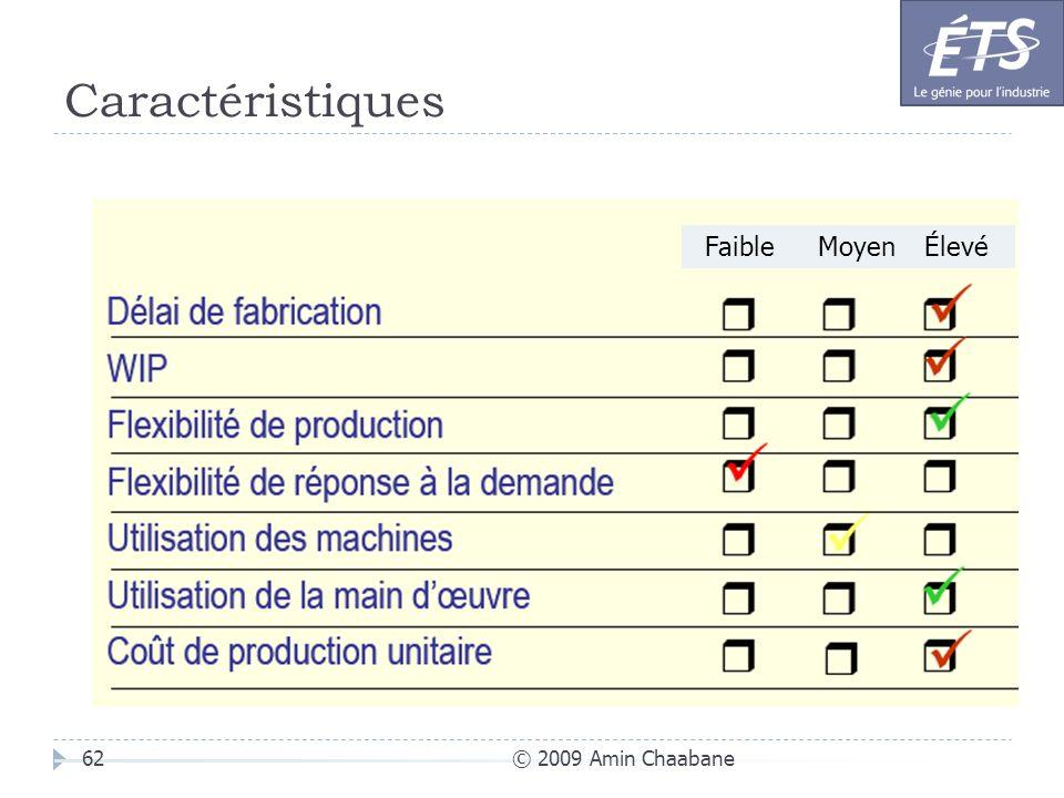 Caractéristiques © 2009 Amin Chaabane62 FaibleMoyenÉlevé