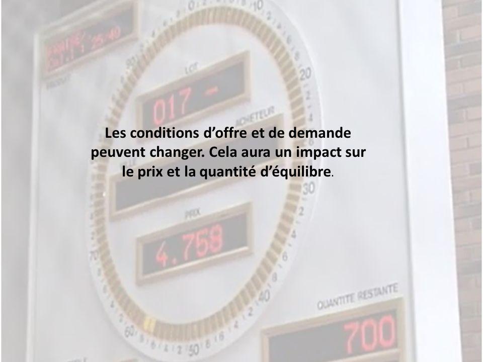 Les conditions doffre et de demande peuvent changer. Cela aura un impact sur le prix et la quantité déquilibre.