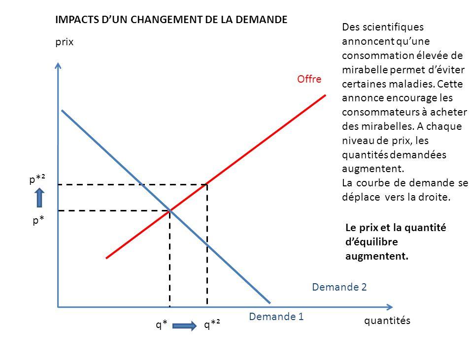 prix quantités Offre Demande 1 IMPACTS DUN CHANGEMENT DE LA DEMANDE p* q*q*² p*² Demande 2 Des scientifiques annoncent quune consommation élevée de mi