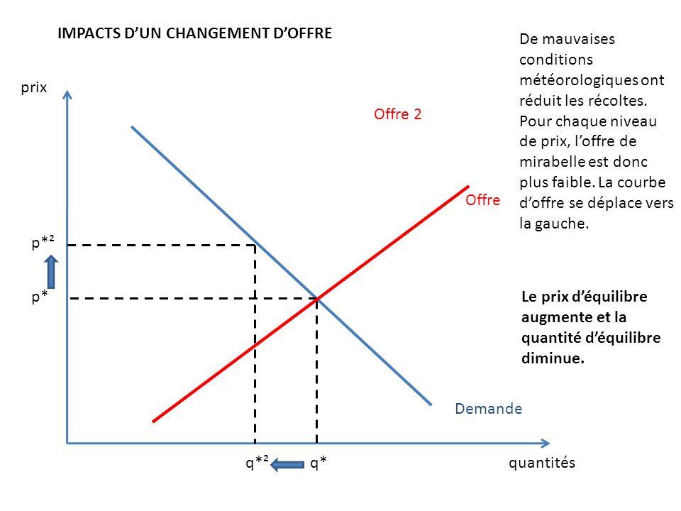 prix quantités Offre Demande IMPACTS DUN CHANGEMENT DOFFRE p* q*q*² p*² Offre 2 De mauvaises conditions météorologiques ont réduit les récoltes. Pour