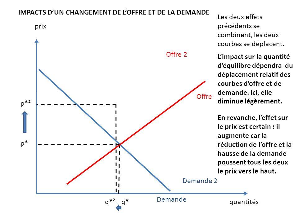 prix quantités Offre 2 Demande IMPACTS DUN CHANGEMENT DE LOFFRE ET DE LA DEMANDE p* q*q*² p*² Demande 2 Les deux effets précédents se combinent, les d