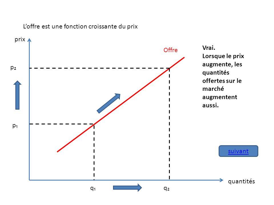 Loffre est une fonction croissante du prix Offre p q p q prix quantités Vrai. Lorsque le prix augmente, les quantités offertes sur le marché augmenten