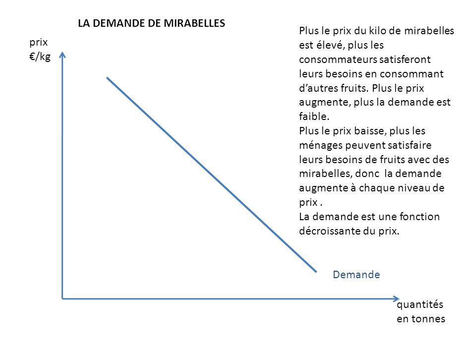 prix /kg quantités en tonnes Demande LA DEMANDE DE MIRABELLES Plus le prix du kilo de mirabelles est élevé, plus les consommateurs satisferont leurs b