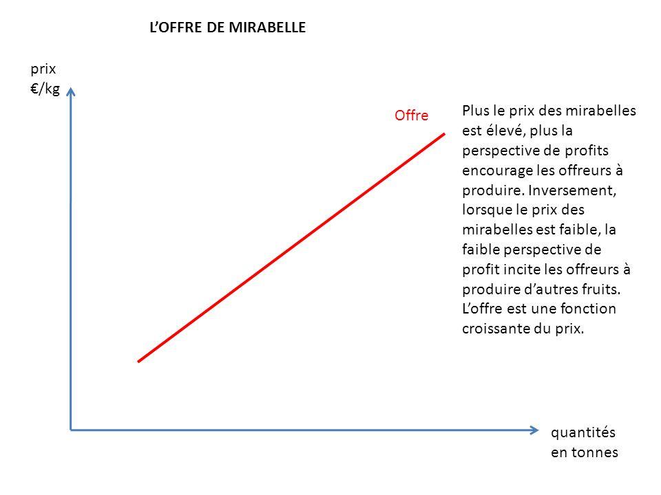 Offre LOFFRE DE MIRABELLE Plus le prix des mirabelles est élevé, plus la perspective de profits encourage les offreurs à produire. Inversement, lorsqu