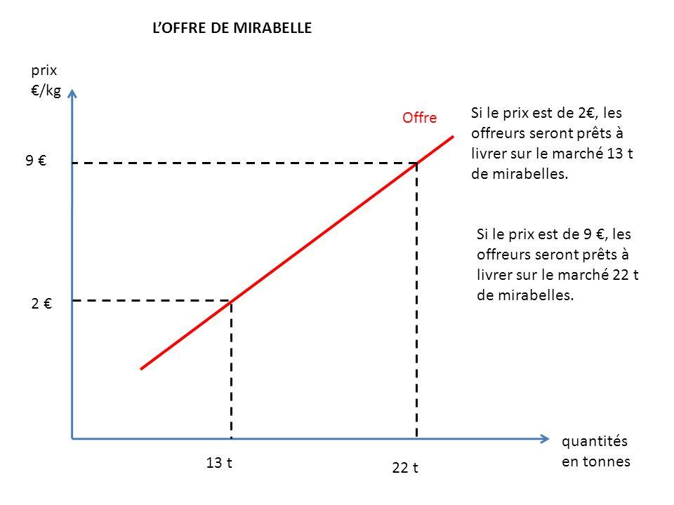 Offre LOFFRE DE MIRABELLE 9 13 t 2 22 t Si le prix est de 2, les offreurs seront prêts à livrer sur le marché 13 t de mirabelles. prix /kg quantités e