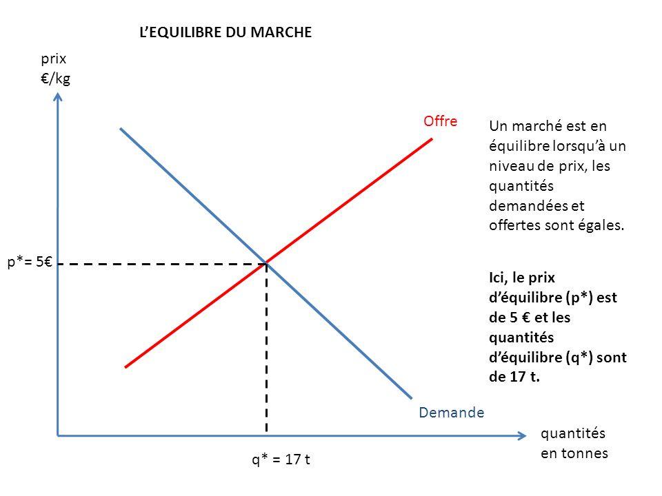 Offre Demande LEQUILIBRE DU MARCHE p*= 5 q* = 17 t Un marché est en équilibre lorsquà un niveau de prix, les quantités demandées et offertes sont égal