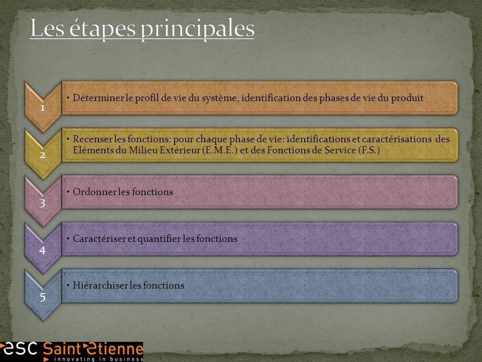 1 Déterminer le profil de vie du système, identification des phases de vie du produit 2 Recenser les fonctions: pour chaque phase de vie: identificati