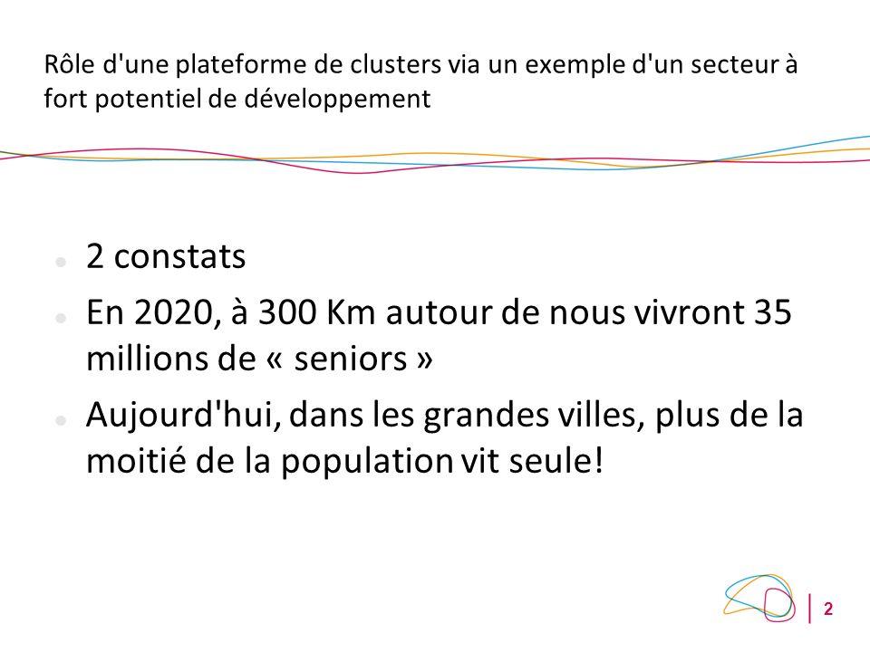 2 Rôle d une plateforme de clusters via un exemple d un secteur à fort potentiel de développement 2 constats En 2020, à 300 Km autour de nous vivront 35 millions de « seniors » Aujourd hui, dans les grandes villes, plus de la moitié de la population vit seule!