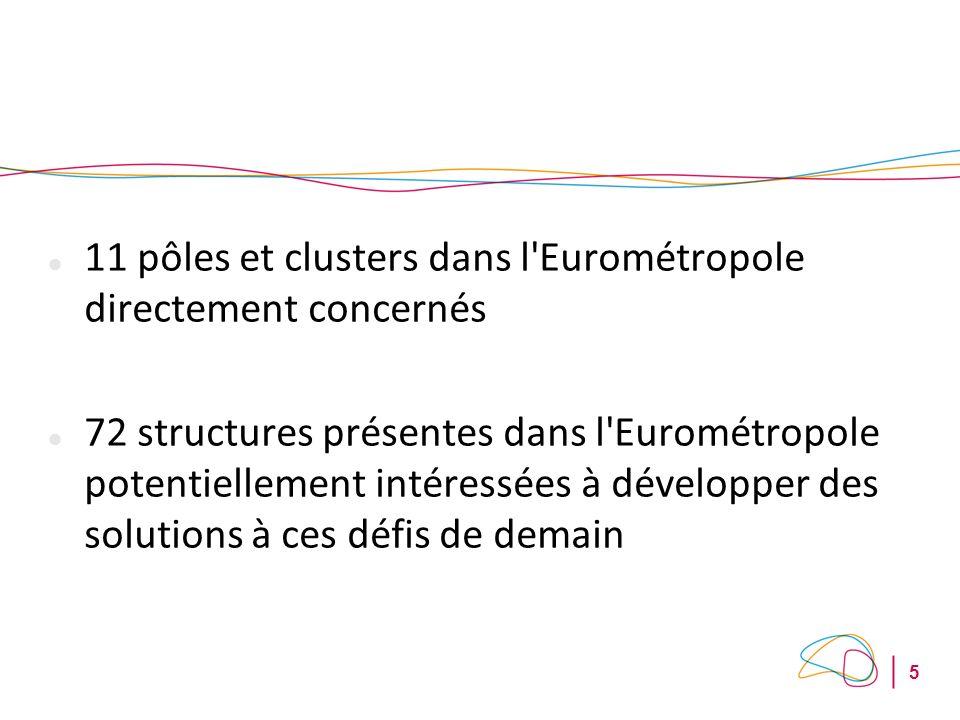 5 11 pôles et clusters dans l Eurométropole directement concernés 72 structures présentes dans l Eurométropole potentiellement intéressées à développer des solutions à ces défis de demain