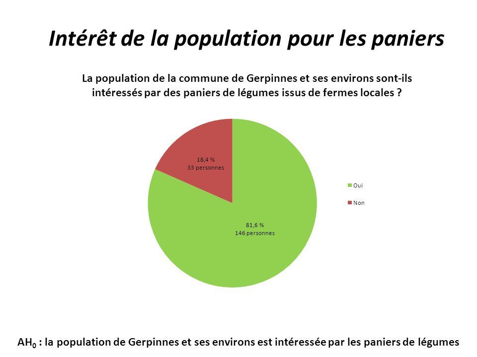 AH 0 : la population de Gerpinnes et ses environs est intéressée par les paniers de légumes Intérêt de la population pour les paniers