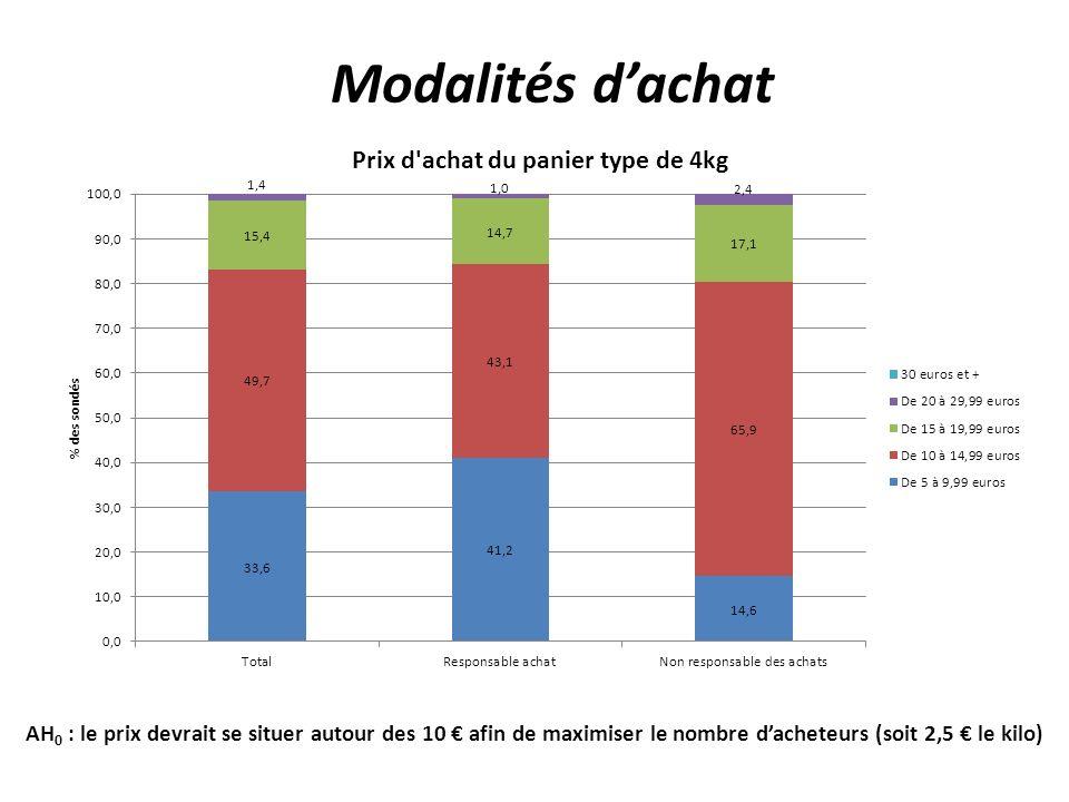 Modalités dachat AH 0 : le prix devrait se situer autour des 10 afin de maximiser le nombre dacheteurs (soit 2,5 le kilo)