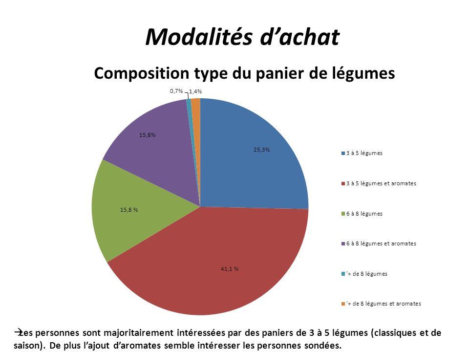 Modalités dachat Les personnes sont majoritairement intéressées par des paniers de 3 à 5 légumes (classiques et de saison).