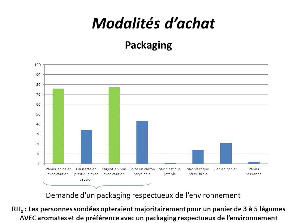 Demande dun packaging respectueux de lenvironnement RH 0 : Les personnes sondées opteraient majoritairement pour un panier de 3 à 5 légumes AVEC aromates et de préférence avec un packaging respectueux de lenvironnement Packaging