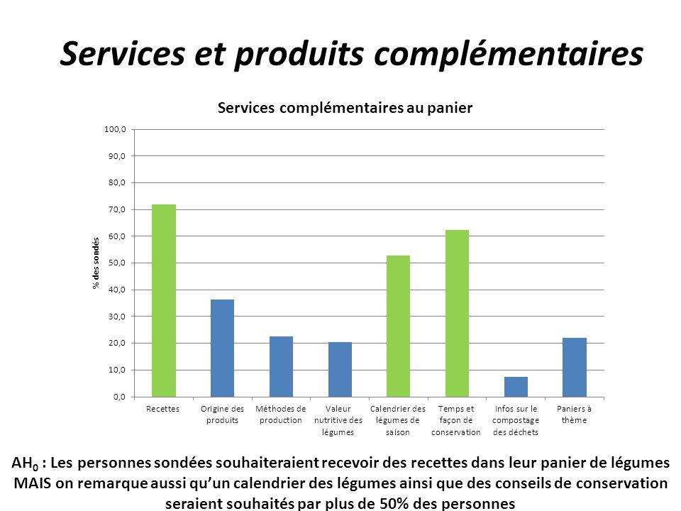 Services et produits complémentaires AH 0 : Les personnes sondées souhaiteraient recevoir des recettes dans leur panier de légumes MAIS on remarque aussi quun calendrier des légumes ainsi que des conseils de conservation seraient souhaités par plus de 50% des personnes