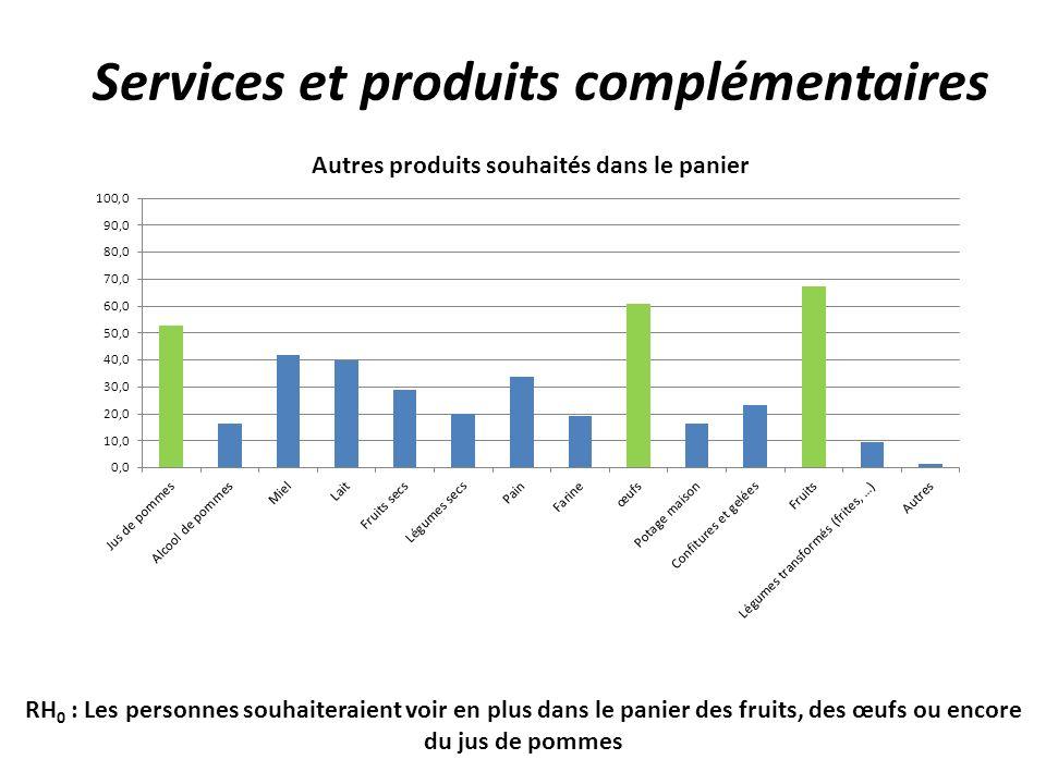 Services et produits complémentaires RH 0 : Les personnes souhaiteraient voir en plus dans le panier des fruits, des œufs ou encore du jus de pommes