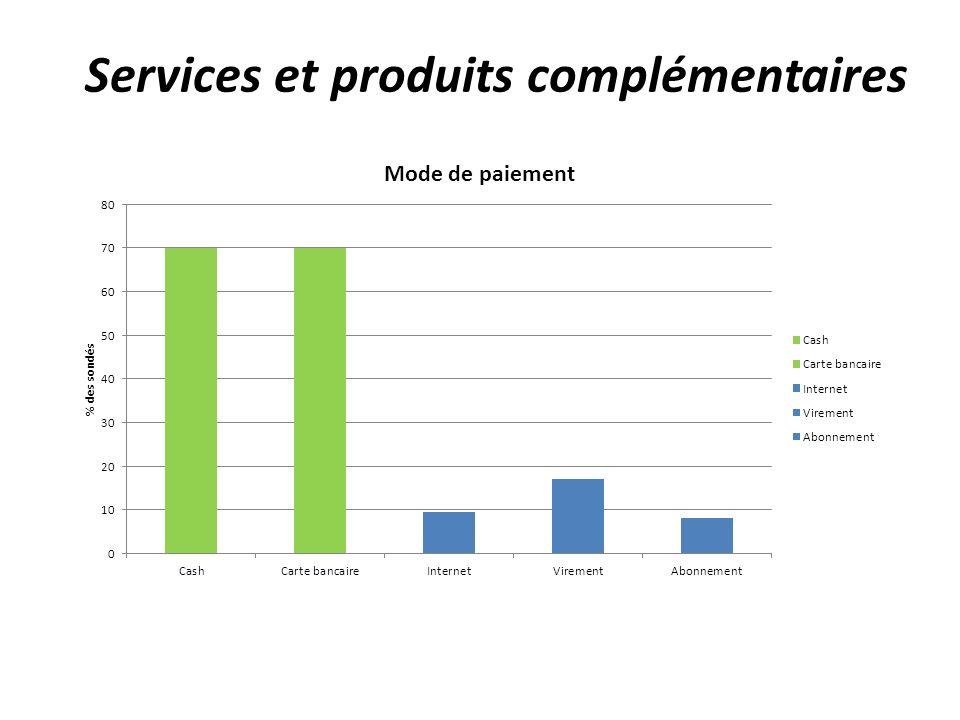 Services et produits complémentaires