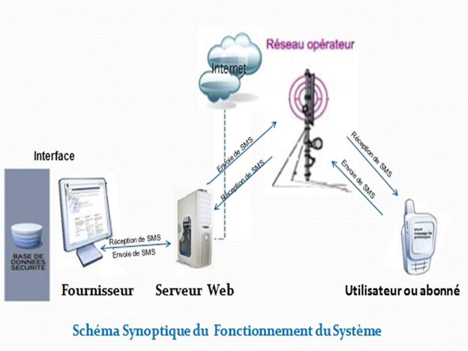 projet ASR 2006/2007 Utilisateur ou abonné
