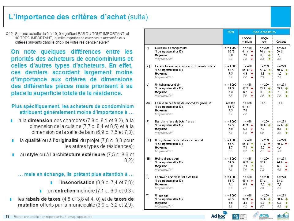 19 Limportance des critères dachat (suite) Q12Sur une échelle de 0 à 10, 0 signifiant PAS DU TOUT IMPORTANT et 10 TRÈS IMPORTANT, quelle importance av