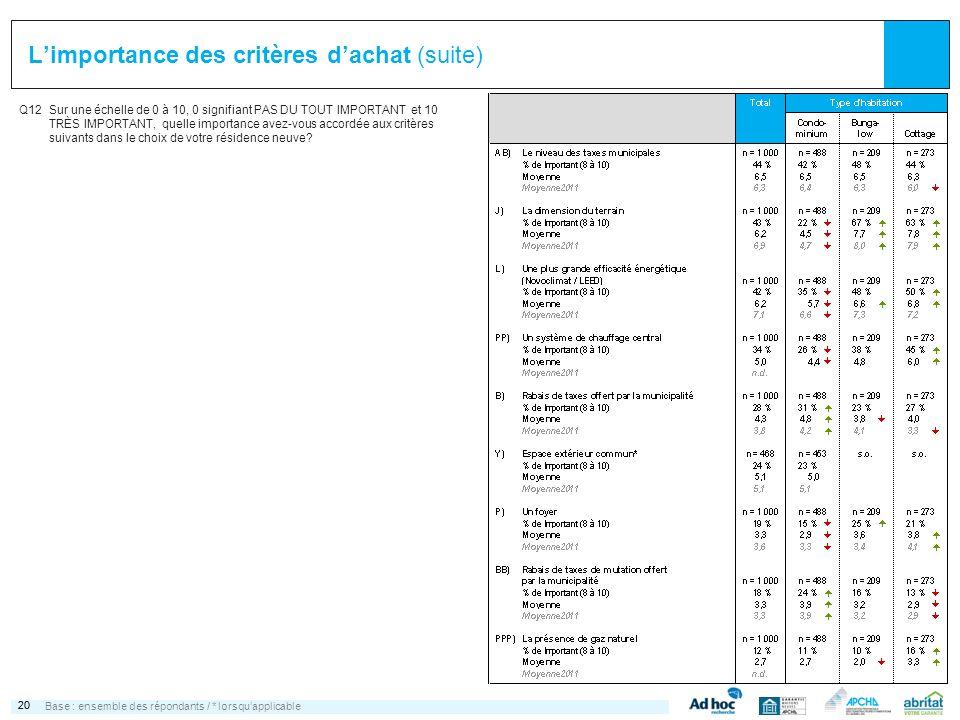 20 Limportance des critères dachat (suite) Q12Sur une échelle de 0 à 10, 0 signifiant PAS DU TOUT IMPORTANT et 10 TRÈS IMPORTANT, quelle importance av