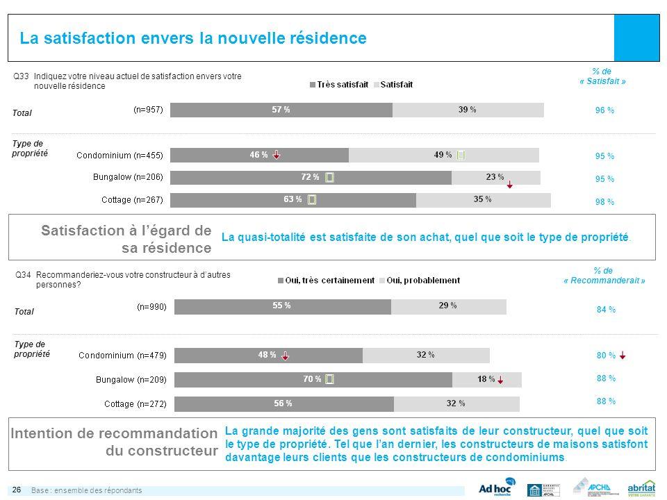 26 La satisfaction envers la nouvelle résidence Q33Indiquez votre niveau actuel de satisfaction envers votre nouvelle résidence % de « Satisfait » Typ