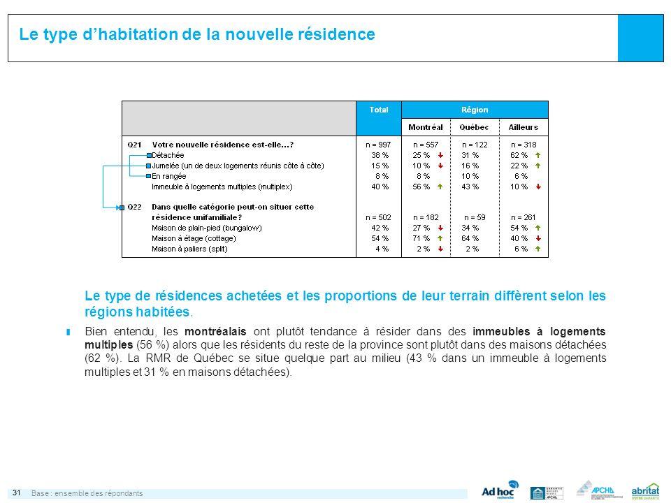 31 Le type dhabitation de la nouvelle résidence Base :ensemble des répondants Le type de résidences achetées et les proportions de leur terrain diffèrent selon les régions habitées.
