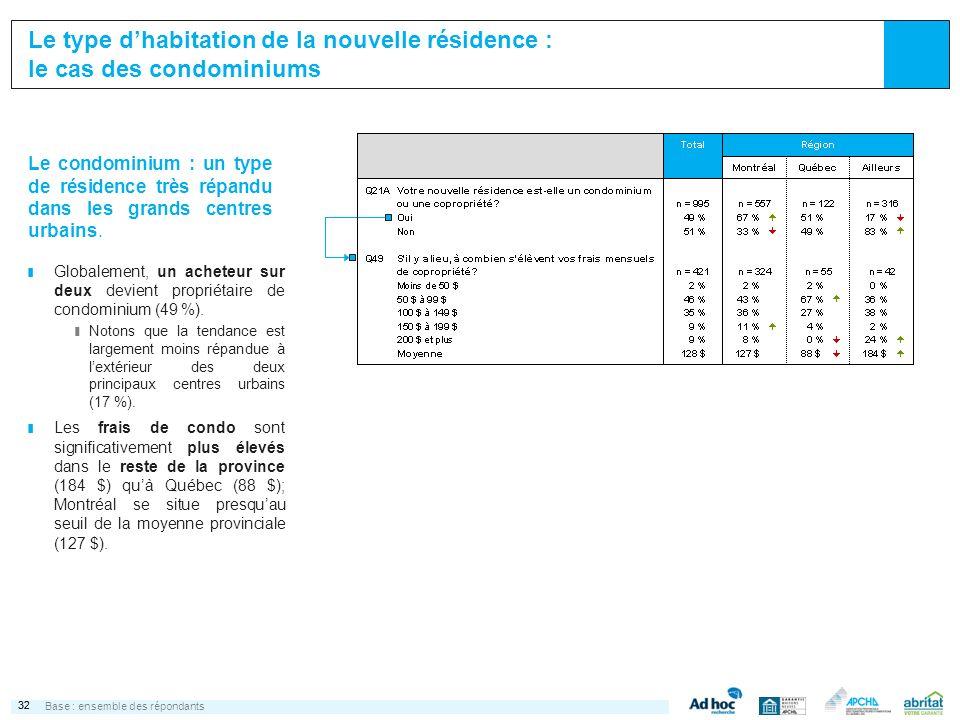 32 Le type dhabitation de la nouvelle résidence : le cas des condominiums Base :ensemble des répondants ¢ Globalement, un acheteur sur deux devient propriétaire de condominium (49 %).