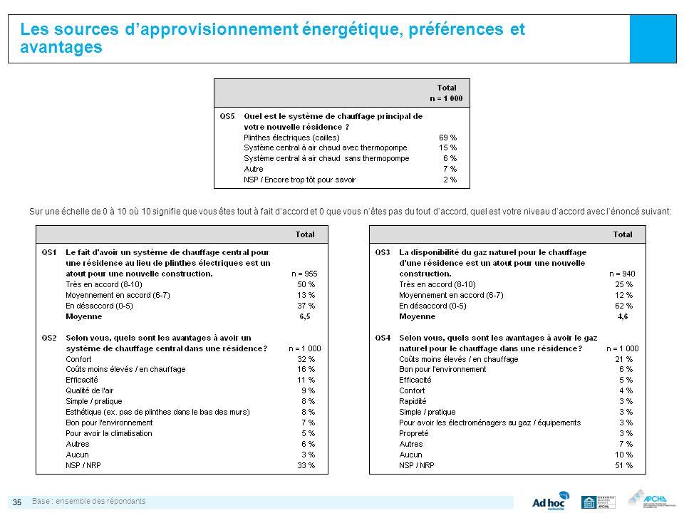 35 Les sources dapprovisionnement énergétique, préférences et avantages Base :ensemble des répondants Sur une échelle de 0 à 10 où 10 signifie que vou