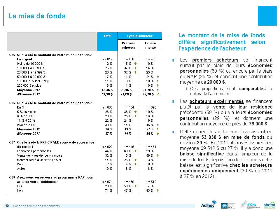 40 La mise de fonds Base :ensemble des répondants Le montant de la mise de fonds diffère significativement selon lexpérience de lacheteur. ¢ Les premi