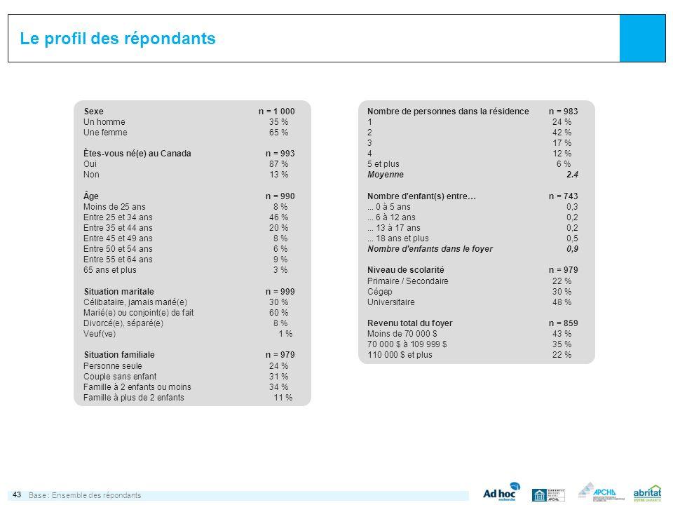 43 Le profil des répondants Base :Ensemble des répondants Sexen = 1 000 Un homme35 % Une femme65 % Êtes-vous né(e) au Canadan = 993 Oui87 % Non13 % Âg