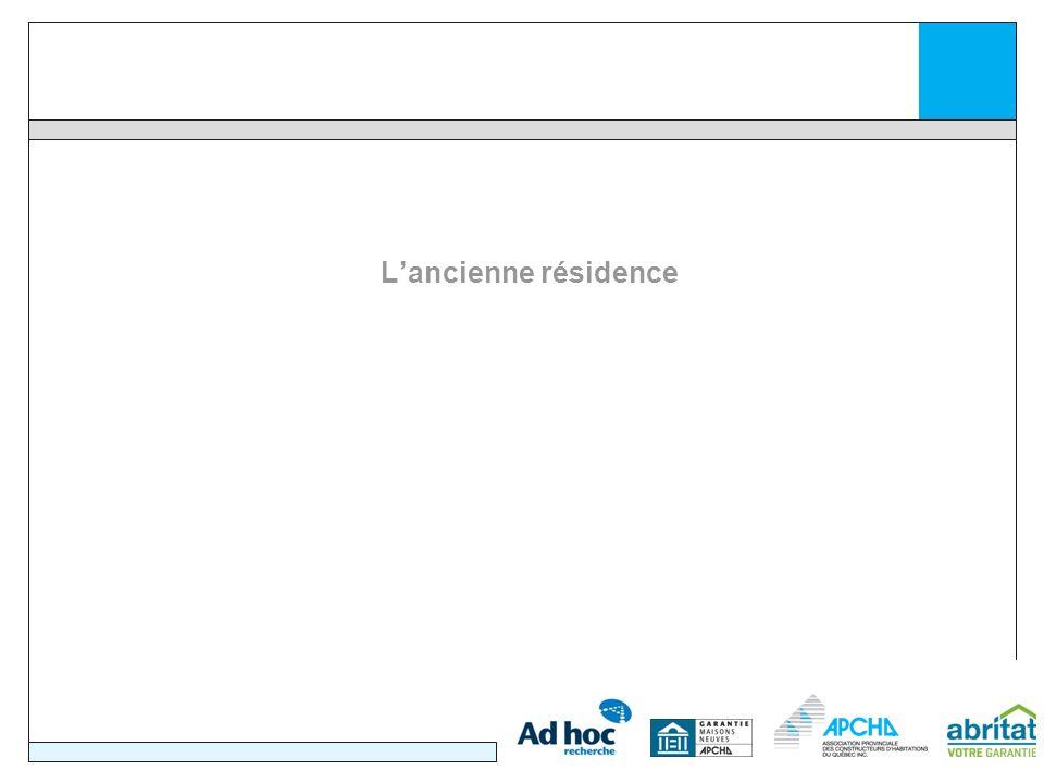 28 La distance entre la nouvelle et lancienne résidence Q18Quelle est la distance qui sépare votre nouvelle résidence de lancienne.