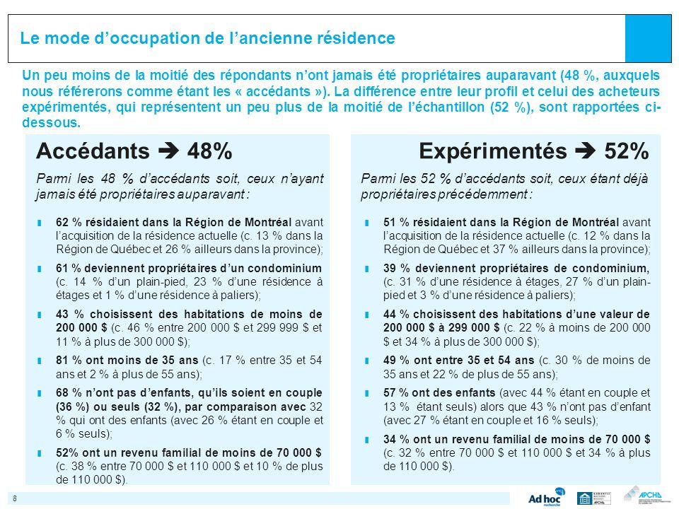 Accédants 48% Parmi les 48 % daccédants soit, ceux nayant jamais été propriétaires auparavant : ¢ 62 % résidaient dans la Région de Montréal avant lacquisition de la résidence actuelle (c.