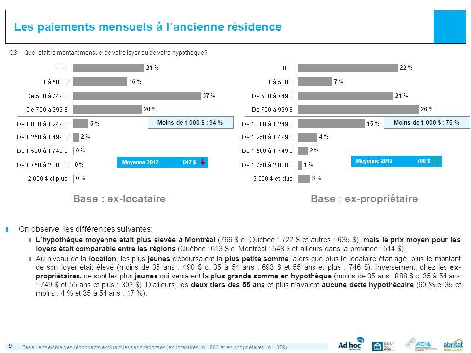 99 Les paiements mensuels à lancienne résidence Base :ensemble des répondants excluant les sans réponses (ex-locataires : n = 553 et ex-propriétaires