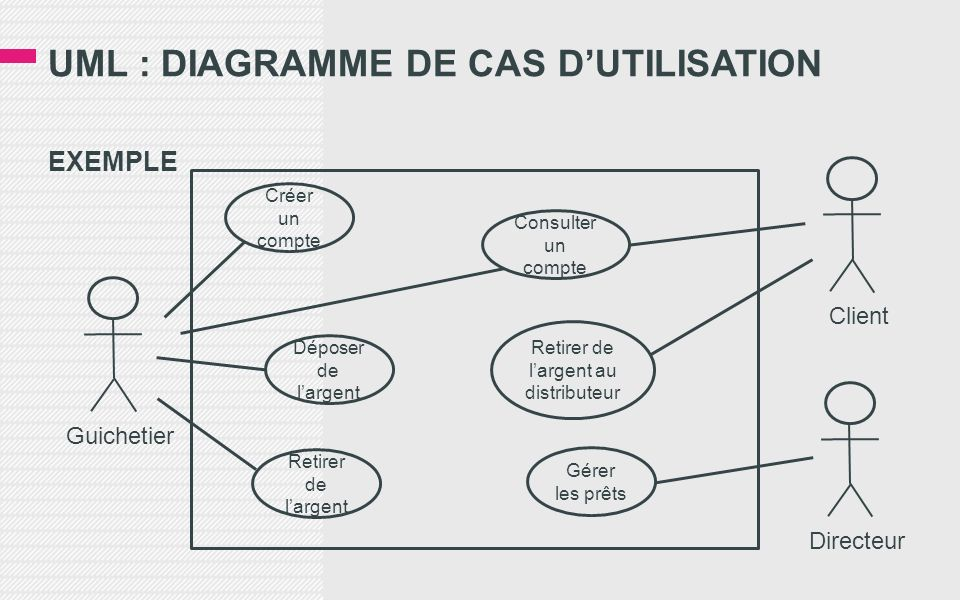 UML : DIAGRAMME DE CAS DUTILISATION EXEMPLE Guichetier Créer un compte Déposer de largent Retirer de largent Consulter un compte Retirer de largent au distributeur Gérer les prêts Client Directeur