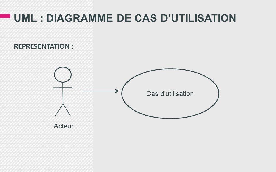 UML : DIAGRAMME DE CAS DUTILISATION REPRESENTATION : Cas dutilisation Acteur