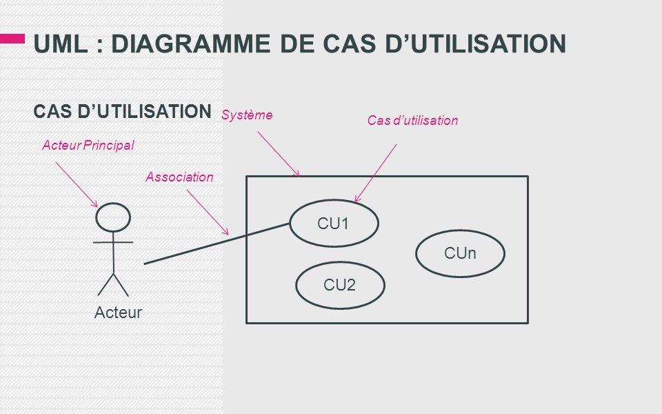 UML : DIAGRAMME DE CAS DUTILISATION CAS DUTILISATION Acteur CU1 CU2 CUn Acteur Principal Association Système Cas dutilisation