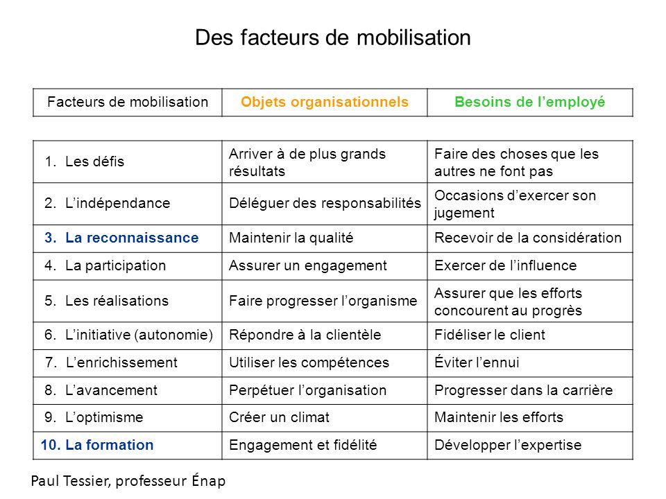 Des facteurs de mobilisation Facteurs de mobilisationObjets organisationnelsBesoins de lemployé 1.