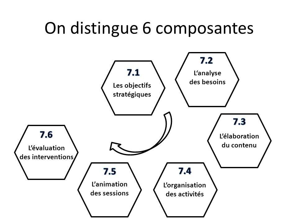 On distingue 6 composantes Les objectifs stratégiques Lanalyse des besoins Lélaboration du contenu Lorganisation des activités Lanimation des sessions Lévaluation des interventions