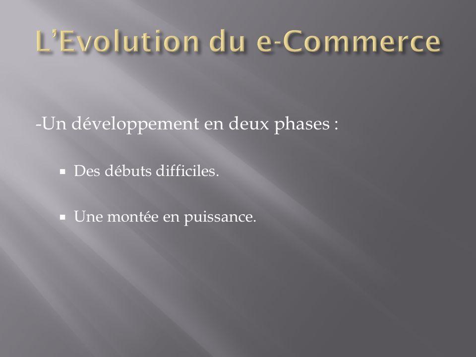 -Un développement en deux phases : Des débuts difficiles. Une montée en puissance.