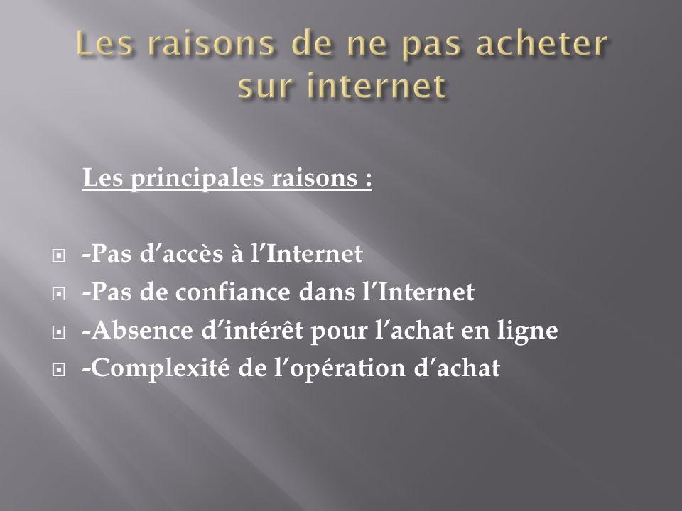 Les principales raisons : -Pas daccès à lInternet -Pas de confiance dans lInternet -Absence dintérêt pour lachat en ligne -Complexité de lopération dachat
