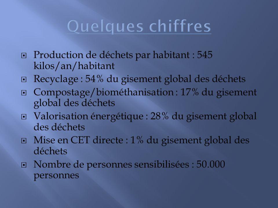 Production de déchets par habitant : 545 kilos/an/habitant Recyclage : 54% du gisement global des déchets Compostage/biométhanisation : 17% du gisemen